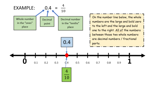 Decimal on a number line example