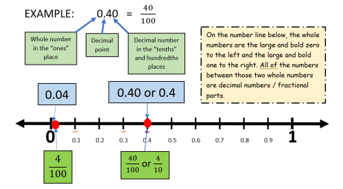 Decimal on a number line example with hundredths Version 2